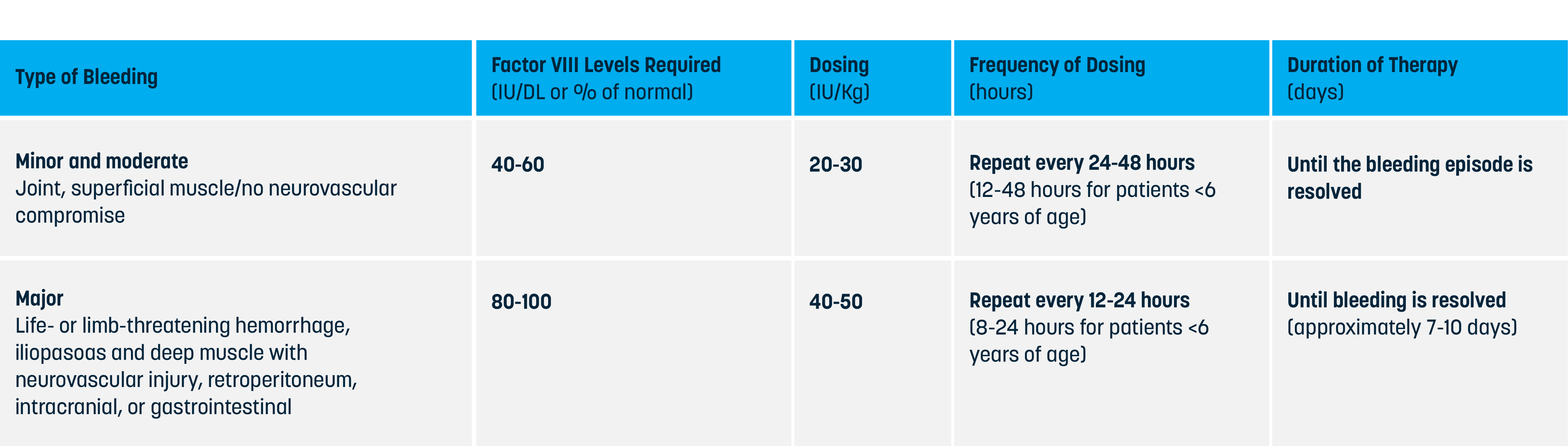 Chart detailing Dosing for Control of Bleeding Episodes