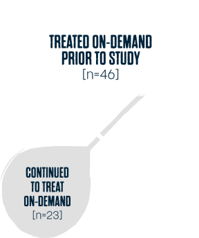 On Demand Study
